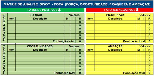 Matriz Análise SWOT - FOFA: O que é?