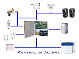 Sistemas de Alarme da Segurança Eletrônica