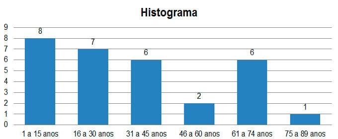 Histograma de Frequência: