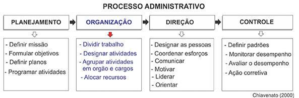 Organização Como Função Administrativa
