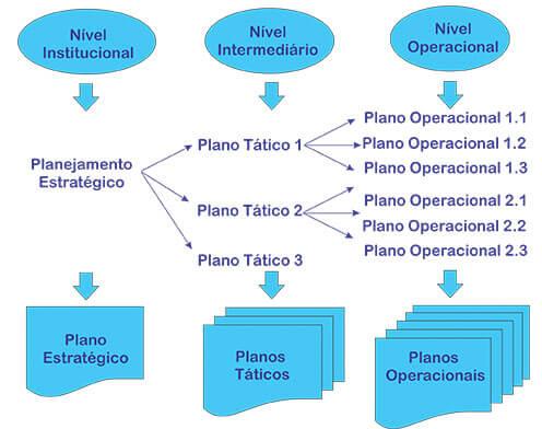 Estratégia Organizacional: Conceito. O que é?