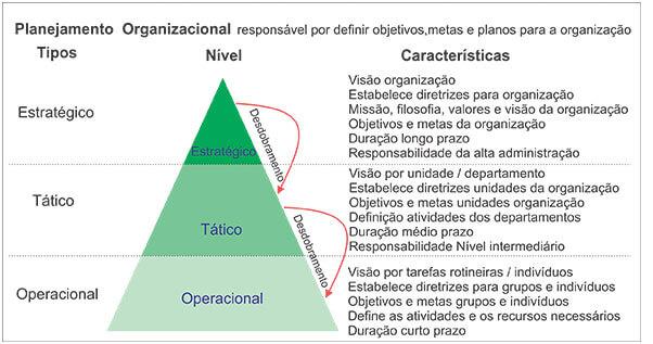 Planejamento Organizacional: O que é? Conceitos