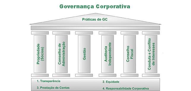Governança Corporativa nas Empresas