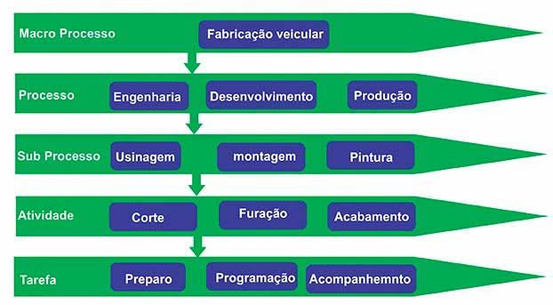 Fluxo Processo Organizacional