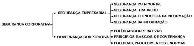 ORGANIZAÇÃO DA SEGURANÇA CORPORATIVA